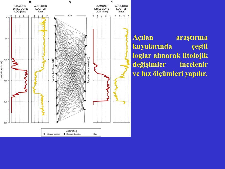 Açılan araştırma kuyularında çeştli loglar alınarak litolojik değişimler incelenir ve hız ölçümleri yapılır.