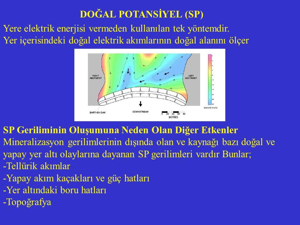 Yere elektrik enerjisi vermeden kullanılan tek yöntemdir. Yer içerisindeki doğal elektrik akımlarının doğal alanını ölçer DOĞAL POTANSİYEL (SP) SP Ger