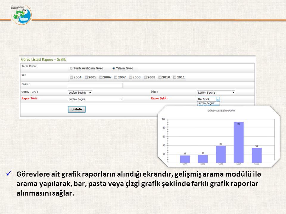 Görevlere ait grafik raporların alındığı ekrandır, gelişmiş arama modülü ile arama yapılarak, bar, pasta veya çizgi grafik şeklinde farklı grafik raporlar alınmasını sağlar.