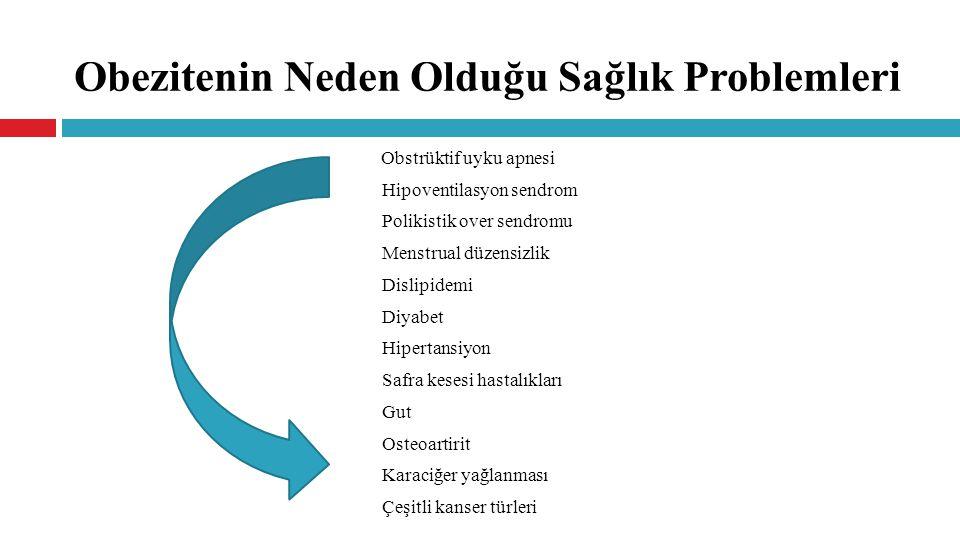 Obezitenin Neden Olduğu Sağlık Problemleri Obstrüktif uyku apnesi Hipoventilasyon sendrom Polikistik over sendromu Menstrual düzensizlik Dislipidemi Diyabet Hipertansiyon Safra kesesi hastalıkları Gut Osteoartirit Karaciğer yağlanması Çeşitli kanser türleri