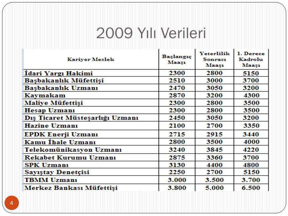 2009 Yılı Verileri 4