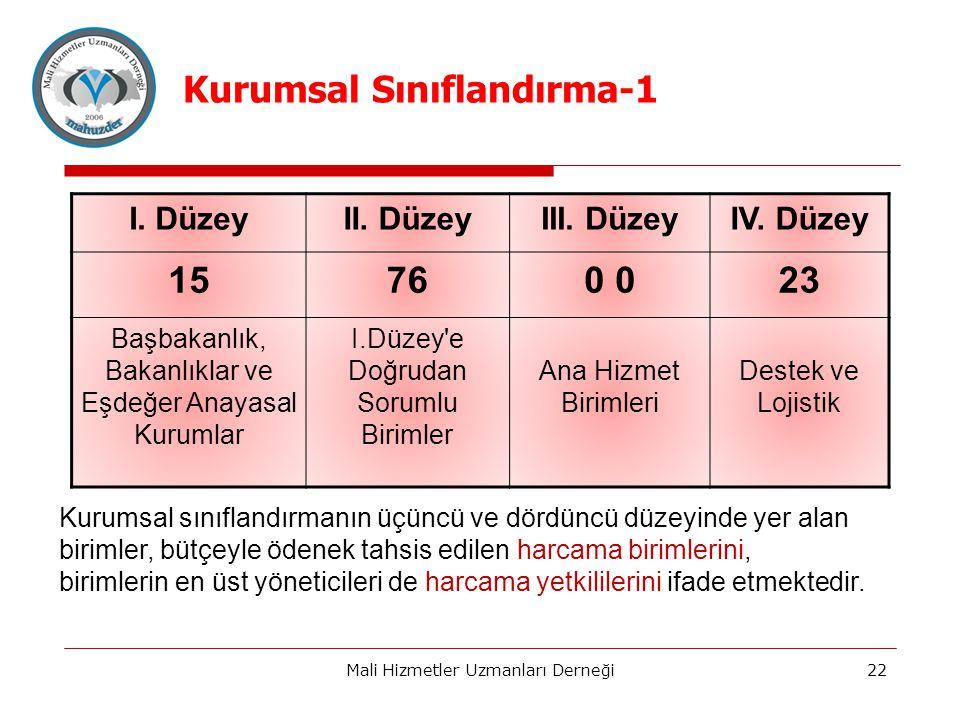 Mali Hizmetler Uzmanları Derneği22 I.DüzeyII. DüzeyIII.