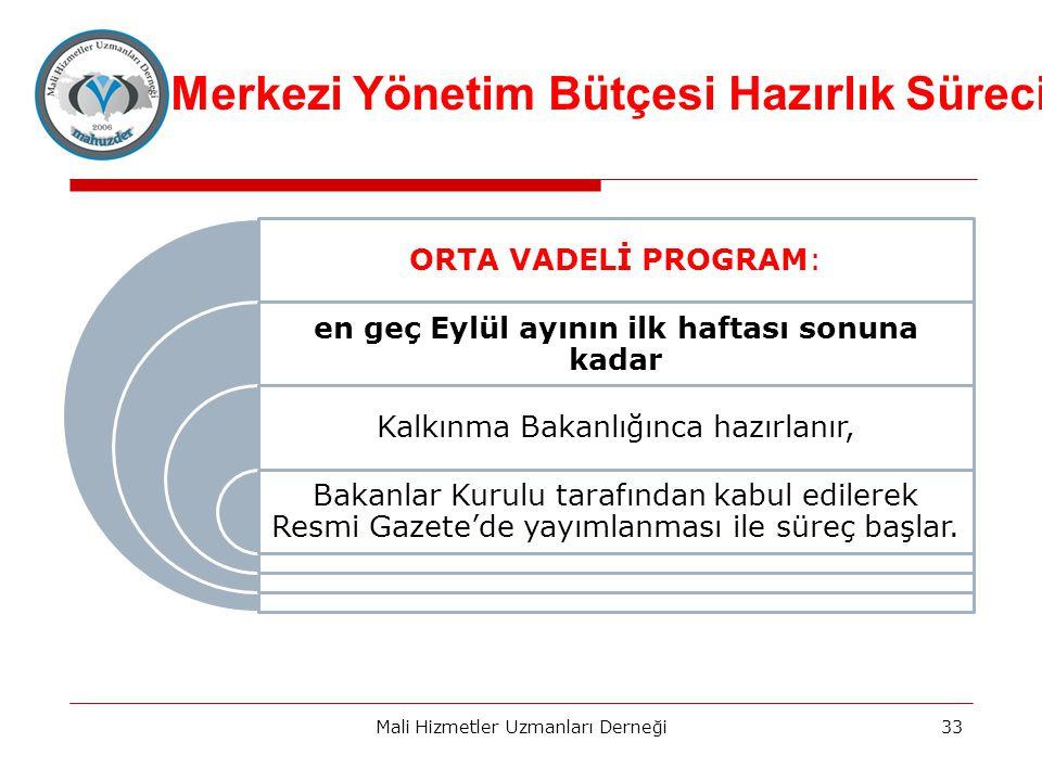 Merkezi Yönetim Bütçesi Hazırlık Süreci ORTA VADELİ PROGRAM: en geç Eylül ayının ilk haftası sonuna kadar Kalkınma Bakanlığınca hazırlanır, Bakanlar Kurulu tarafından kabul edilerek Resmi Gazete'de yayımlanması ile süreç başlar.