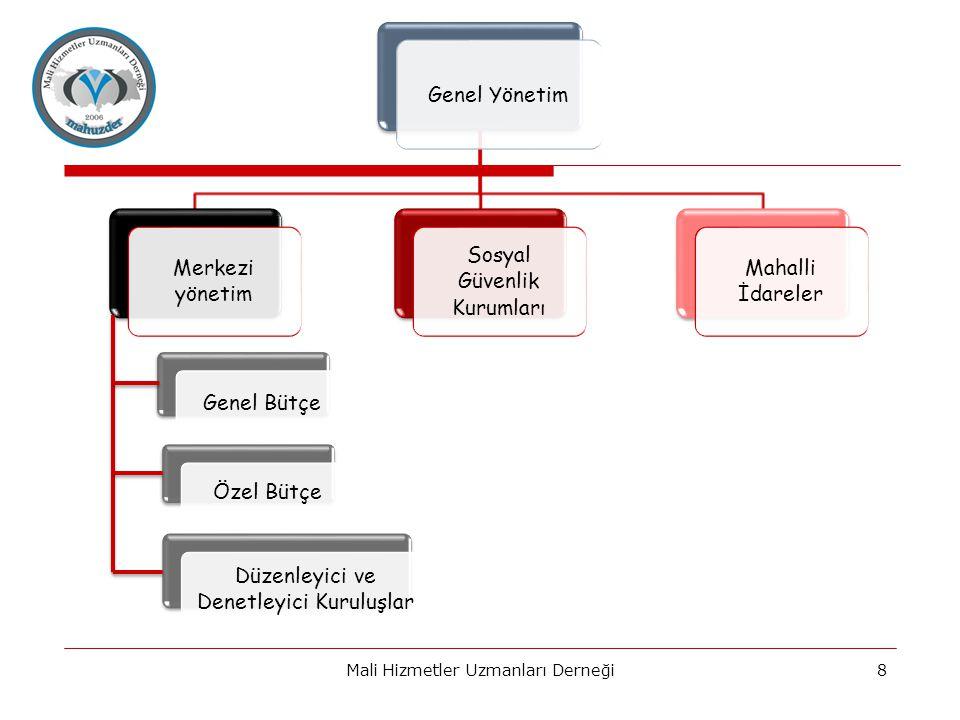 8 Genel Yönetim Merkezi yönetim Genel Bütçe Özel Bütçe Düzenleyici ve Denetleyici Kuruluşlar Sosyal Güvenlik Kurumları Mahalli İdareler