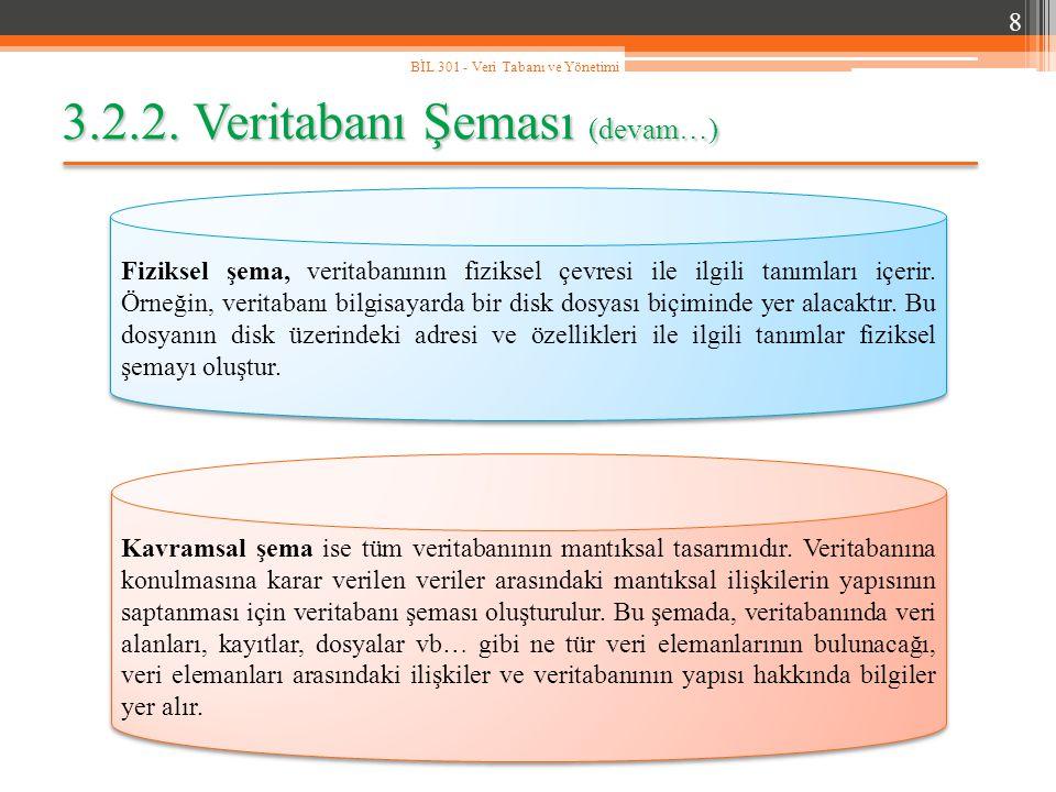 3.2.2. Veritabanı Şeması (devam…) 8 BİL 301 - Veri Tabanı ve Yönetimi Fiziksel şema, veritabanının fiziksel çevresi ile ilgili tanımları içerir. Örneğ