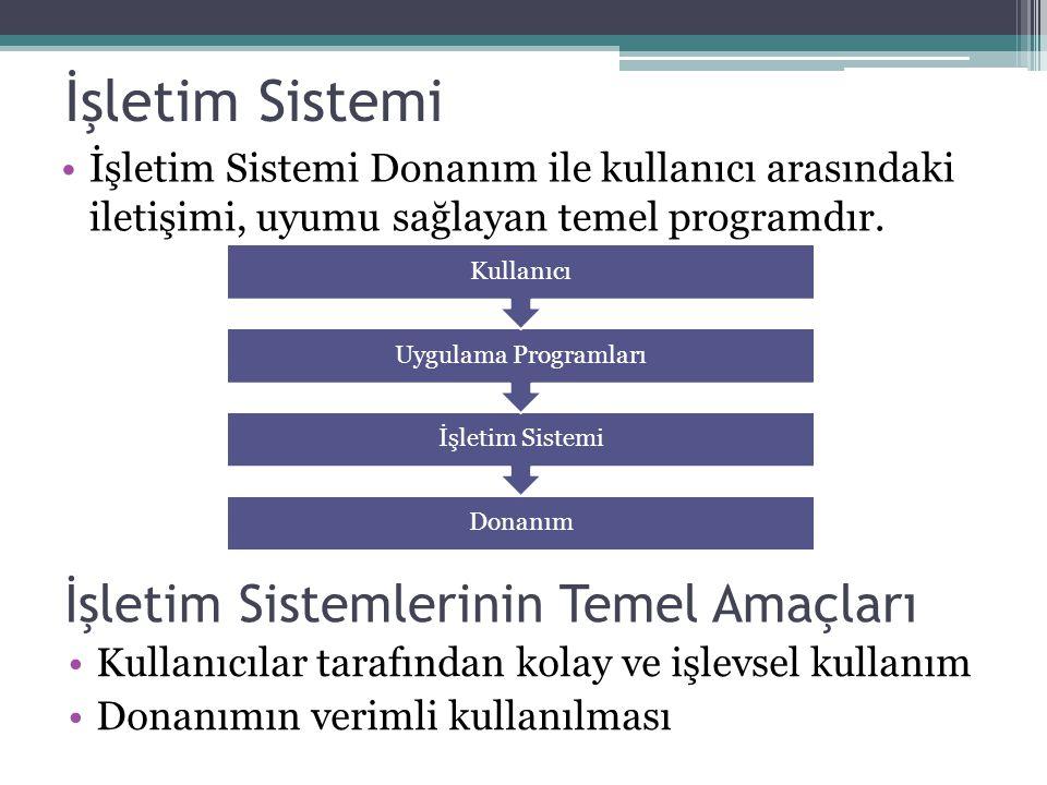 İşletim Sistemi İşletim Sistemi Donanım ile kullanıcı arasındaki iletişimi, uyumu sağlayan temel programdır. Donanım İşletim Sistemi Uygulama Programl