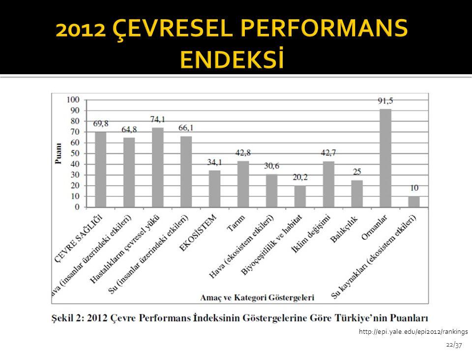 http://epi.yale.edu/epi2012/rankings 22/37