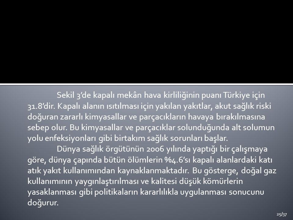 Sekil 3'de kapalı mekân hava kirliliğinin puanı Türkiye için 31.8'dir.