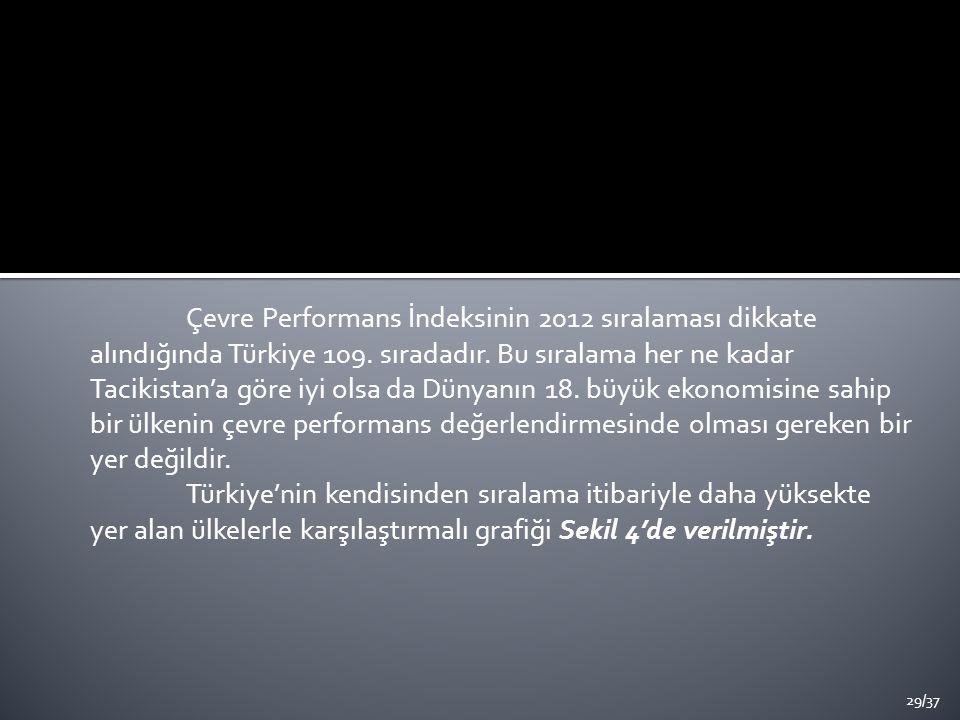 Çevre Performans İndeksinin 2012 sıralaması dikkate alındığında Türkiye 109. sıradadır. Bu sıralama her ne kadar Tacikistan'a göre iyi olsa da Dünyanı