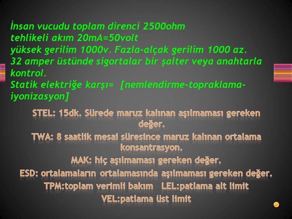 İnsan vucudu toplam direnci 2500ohm tehlikeli akım 20mA=50volt yüksek gerilim 1000v. Fazla-alçak gerilim 1000 az. 32 amper üstünde sigortalar bir şalt