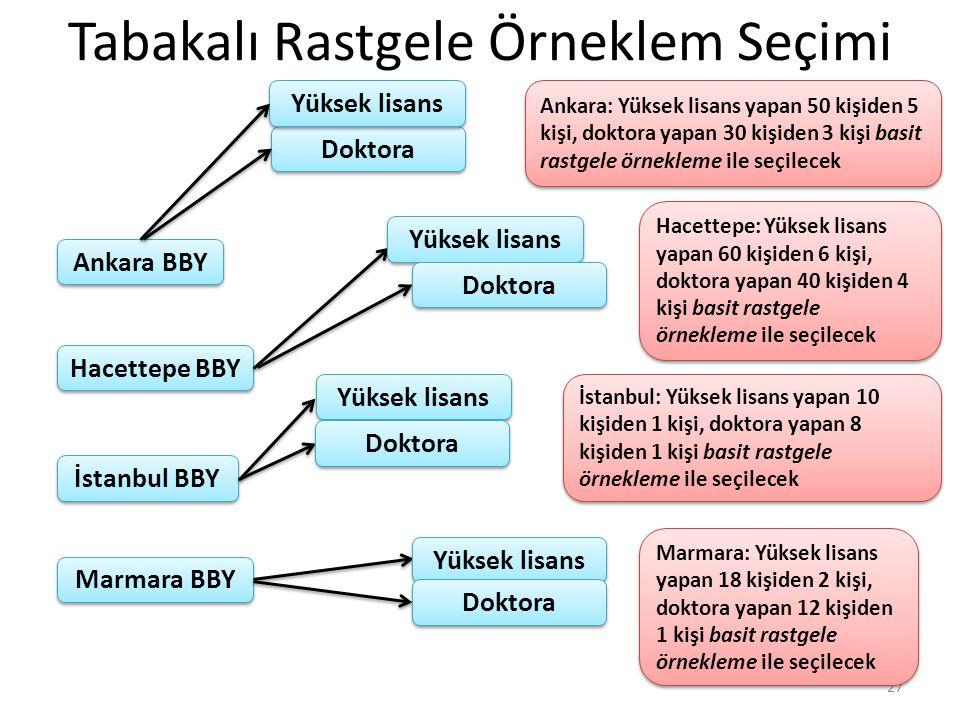 Tabakalı Rastgele Örneklem Seçimi 27 Ankara BBY İstanbul BBY Marmara BBY Hacettepe BBY Doktora Yüksek lisans Ankara: Yüksek lisans yapan 50 kişiden 5