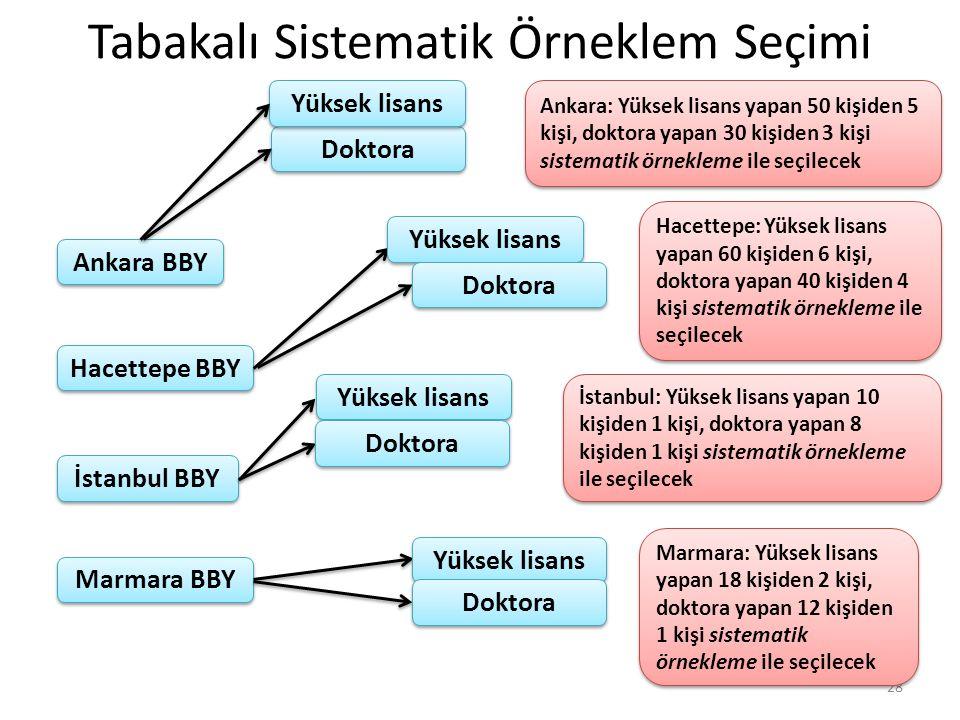 Tabakalı Sistematik Örneklem Seçimi 28 Ankara BBY İstanbul BBY Marmara BBY Hacettepe BBY Doktora Yüksek lisans Ankara: Yüksek lisans yapan 50 kişiden