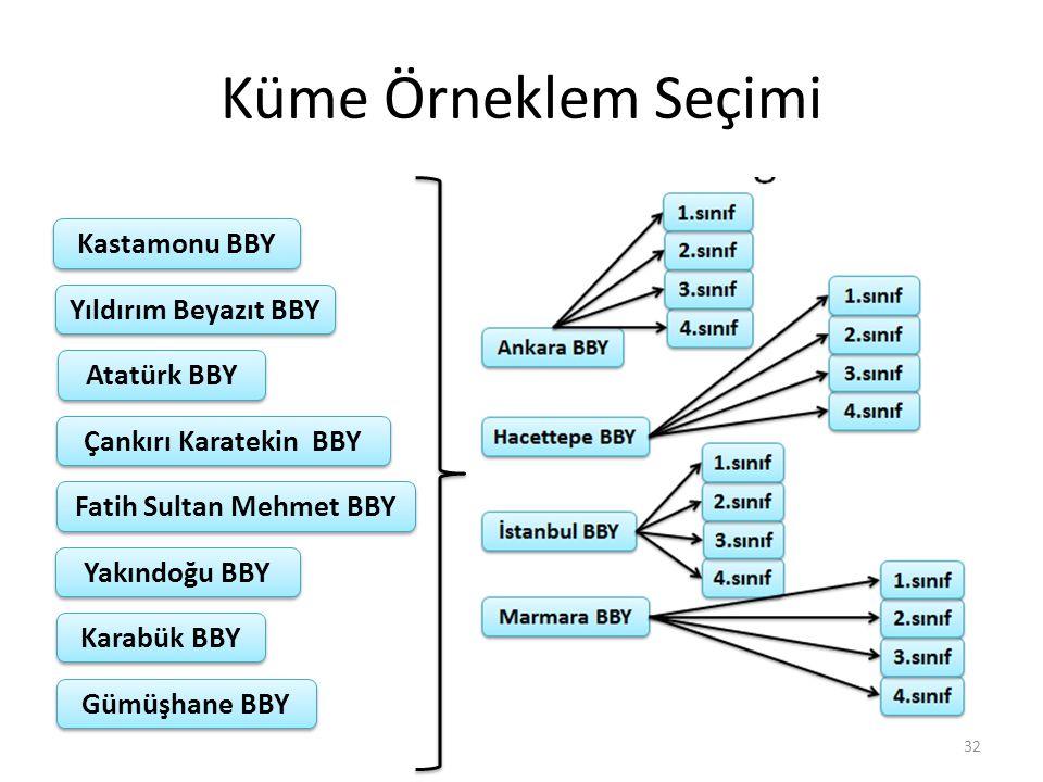 Küme Örneklem Seçimi 32 Yıldırım Beyazıt BBY Kastamonu BBY Atatürk BBY Çankırı Karatekin BBY Fatih Sultan Mehmet BBY Yakındoğu BBY Karabük BBY Gümüşha