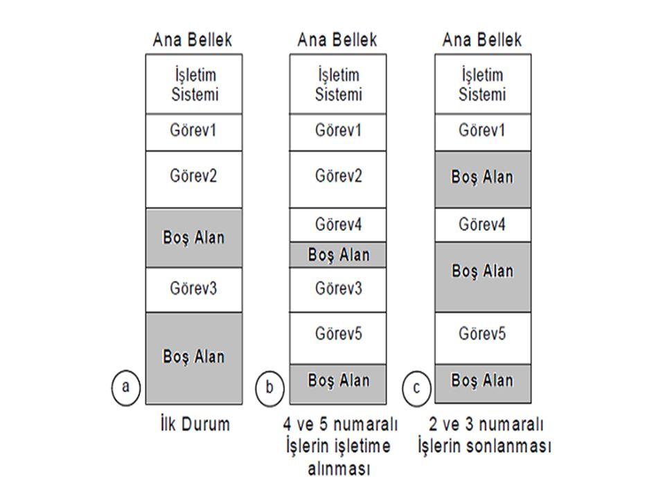 Adres Türleri Fiziksel Adres: Bellek üzerindeki gerçek adres Mantıksal Adres: İşlemci üretir Göreceli Adres: Adres bir referans noktasına göre ifade edilir.
