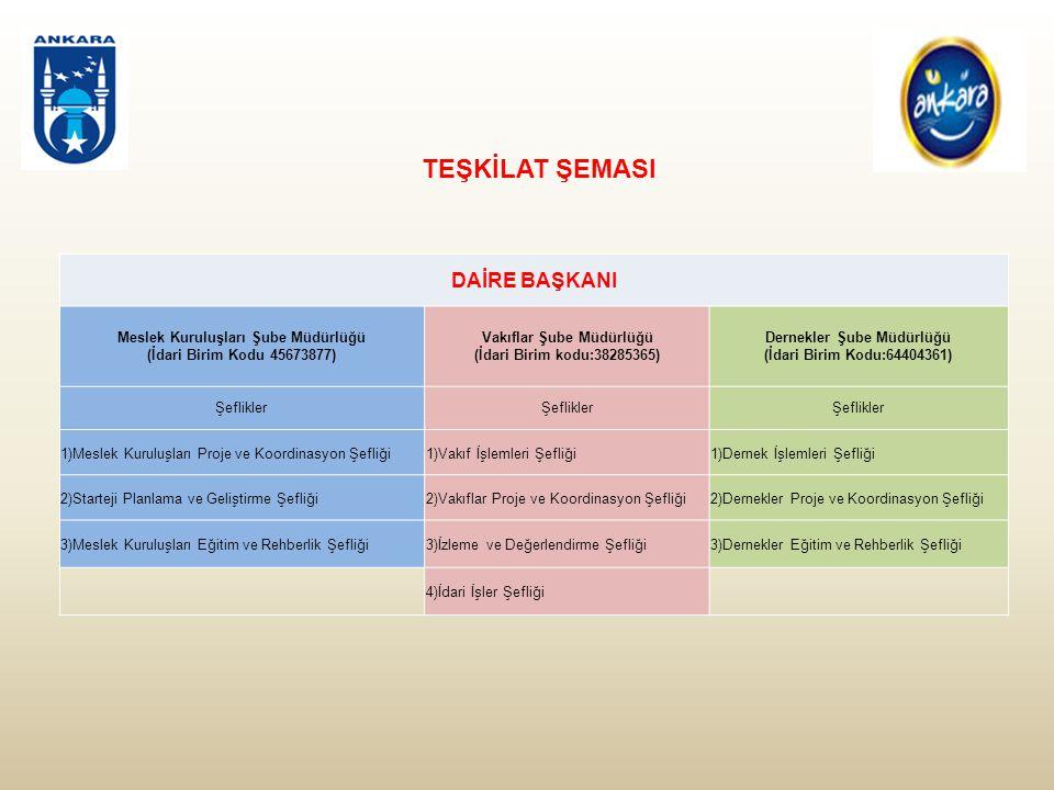 (3) Vakıflar Şube Müdürlüğüne bağlı olarak görev yapan Vakıflar Proje ve Koordinasyon Şefliğinin görev, yetki ve sorumlulukları şunlardır: a) Ankara Büyükşehir Belediyesi sınırları içerisinde faaliyet gösteren Vakıfların veri altyapısının oluşturulması, b) Vakıfların sınıflandırılmasının sağlanarak işbirliği kapasitesinin belirlenmesi, c) Vakıflardan gelen proje başvurularını değerlendirip gerektiğinde diğer ilgili birimlerle koordinasyonunu sağlamak, d) Bakanlık, Avrupa Birliği, Ulusal Ajans, Kalkınma Ajansı ve diğer projelerde Vakıf kuruluşlarını bilgilendirilerek koordinasyonun sağlanması, e) Belediyeler ve Vakıfların koordineli bir şekilde proje faaliyetleri kapsamında koordinasyonunun sağlanması, f) Projelerin revize, onaya sunum, yönerge ve protokole ilişkin diğer görevleri yerine getirmek, g) Maiyetindeki personelin liyakat değerlendirmelerini yapmak, gerektiğinde terfi, taltif ve yer değişikliği önerilerini amirine sunmak, ğ) Şube Müdürü tarafından verilen görevleri yerine getirmek.