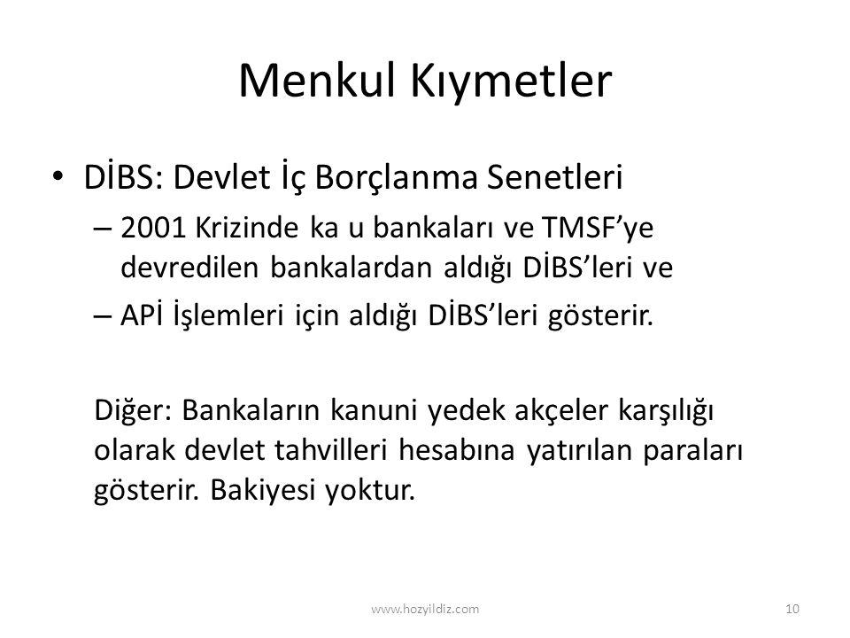 Menkul Kıymetler DİBS: Devlet İç Borçlanma Senetleri – 2001 Krizinde ka u bankaları ve TMSF'ye devredilen bankalardan aldığı DİBS'leri ve – APİ İşleml