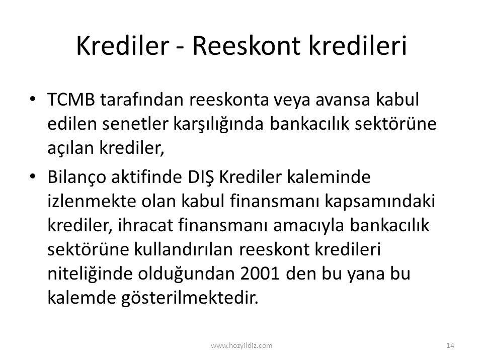 Krediler - Reeskont kredileri TCMB tarafından reeskonta veya avansa kabul edilen senetler karşılığında bankacılık sektörüne açılan krediler, Bilanço a