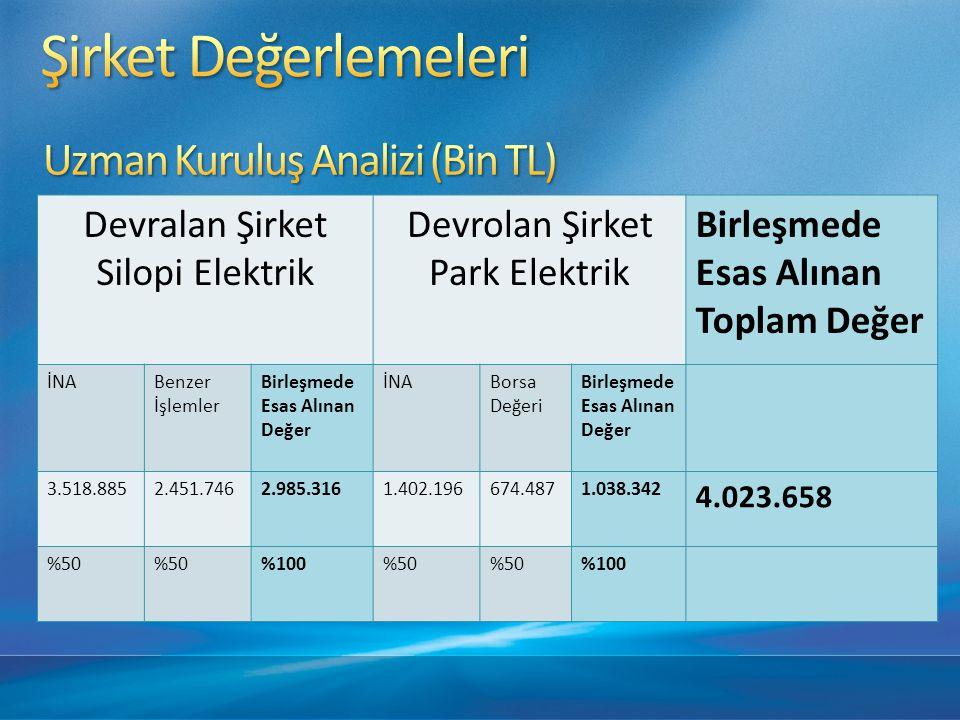 Silopi Elektrik Öd.Sermayesi: 80.000.000 TL Park Elektrik Öd.