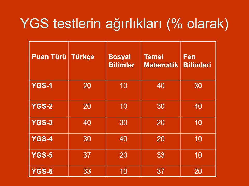 YGS testlerin ağırlıkları (% olarak) Puan TürüTürkçeSosyal Bilimler Temel Matematik Fen Bilimleri YGS-120104030 YGS-220103040 YGS-340302010 YGS-430402