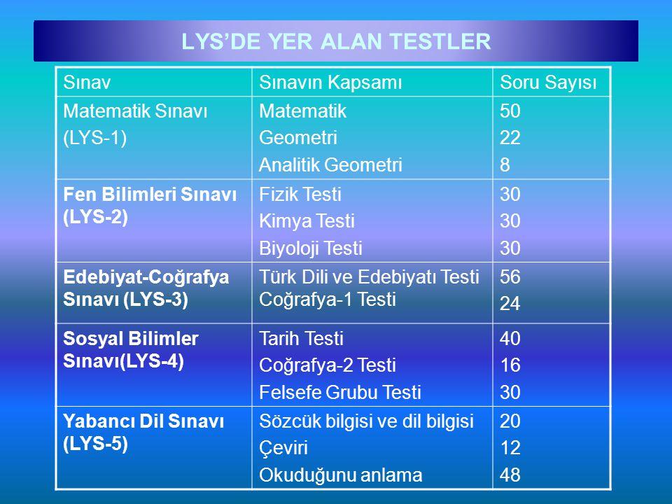 LYS'DE YER ALAN TESTLER SınavSınavın KapsamıSoru Sayısı Matematik Sınavı (LYS-1) Matematik Geometri Analitik Geometri 50 22 8 Fen Bilimleri Sınavı (LY