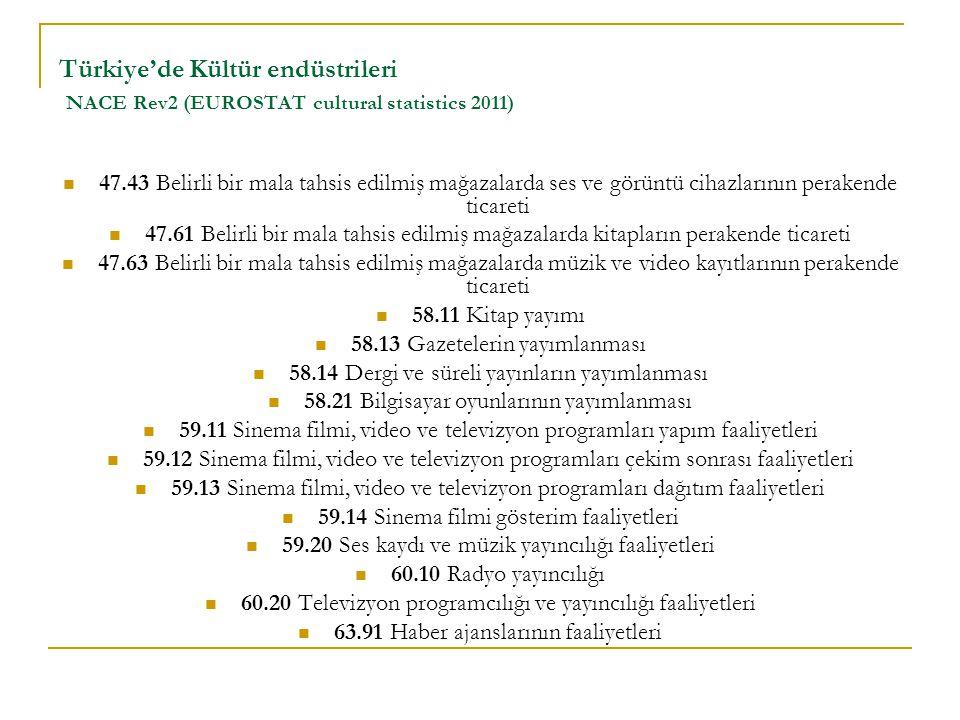 Türkiye'de Kültür endüstrileri NACE Rev2 (EUROSTAT cultural statistics 2011) 47.43 Belirli bir mala tahsis edilmiş mağazalarda ses ve görüntü cihazlarının perakende ticareti 47.61 Belirli bir mala tahsis edilmiş mağazalarda kitapların perakende ticareti 47.63 Belirli bir mala tahsis edilmiş mağazalarda müzik ve video kayıtlarının perakende ticareti 58.11 Kitap yayımı 58.13 Gazetelerin yayımlanması 58.14 Dergi ve süreli yayınların yayımlanması 58.21 Bilgisayar oyunlarının yayımlanması 59.11 Sinema filmi, video ve televizyon programları yapım faaliyetleri 59.12 Sinema filmi, video ve televizyon programları çekim sonrası faaliyetleri 59.13 Sinema filmi, video ve televizyon programları dağıtım faaliyetleri 59.14 Sinema filmi gösterim faaliyetleri 59.20 Ses kaydı ve müzik yayıncılığı faaliyetleri 60.10 Radyo yayıncılığı 60.20 Televizyon programcılığı ve yayıncılığı faaliyetleri 63.91 Haber ajanslarının faaliyetleri