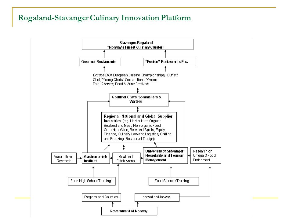 Rogaland-Stavanger Culinary Innovation Platform