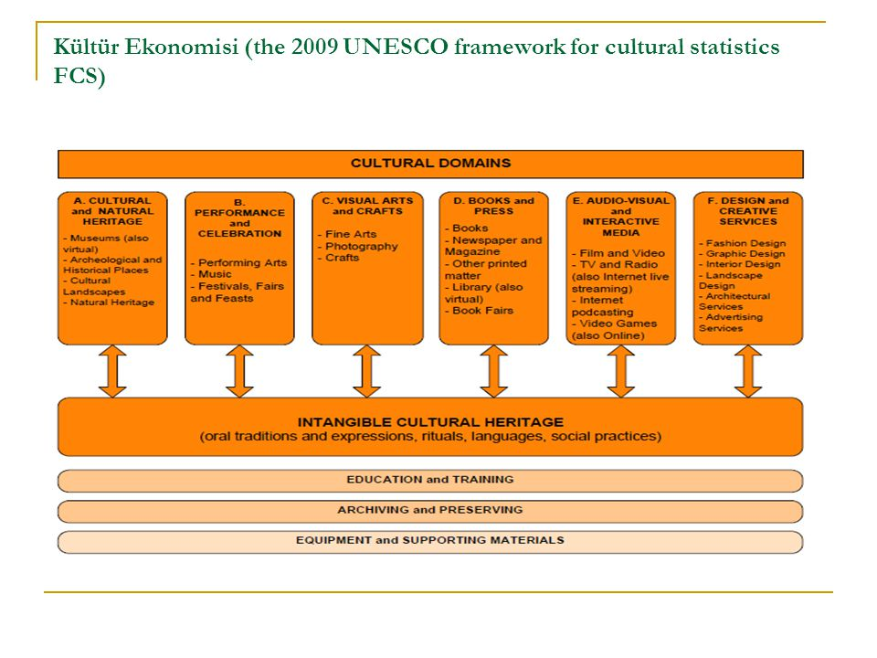 Kültür Ekonomisi (the 2009 UNESCO framework for cultural statistics FCS)