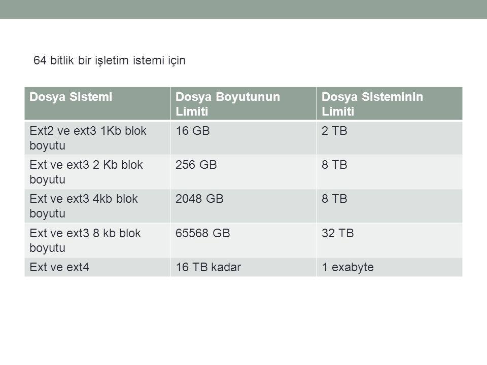 Dosya SistemiDosya Boyutunun Limiti Dosya Sisteminin Limiti Ext2 ve ext3 1Kb blok boyutu 16 GB2 TB Ext ve ext3 2 Kb blok boyutu 256 GB8 TB Ext ve ext3