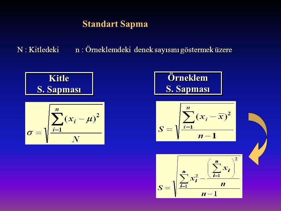 Standart Sapma N : Kitledeki n : Örneklemdeki denek sayısını göstermek üzere Kitle S. Sapması Kitle S. Sapması Örneklem S. Sapması Örneklem S. Sapması