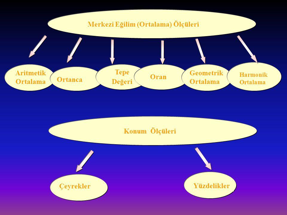 Merkezi Eğilim (Ortalama) Ölçüleri Aritmetik Ortalama Ortanca Tepe Değeri Oran Geometrik Ortalama Harmonik Ortalama Konum Ölçüleri Çeyrekler Yüzdelikl