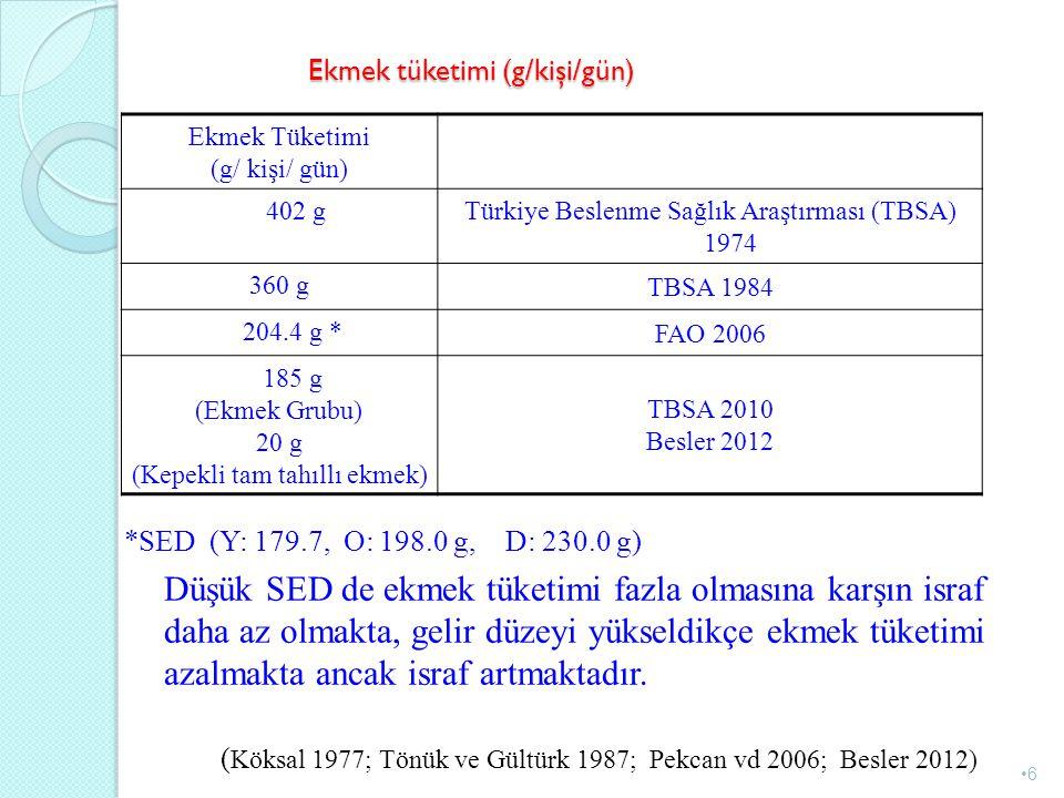 Ekmek tüketimi (g/kişi/gün) Ekmek Tüketimi (g/ kişi/ gün) 402 g Türkiye Beslenme Sağlık Araştırması (TBSA) 1974 360 g TBSA 1984 204.4 g * FAO 2006 185