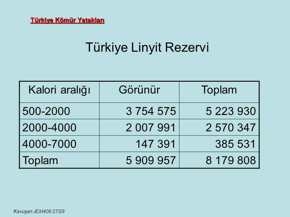 Türkiye Kömür Yatakları Türkiye Linyit Rezervi Kavuşan JEM408 27/28 Kalori aralığıGörünürToplam 500-20003 754 5755 223 930 2000-40002 007 9912 570 347