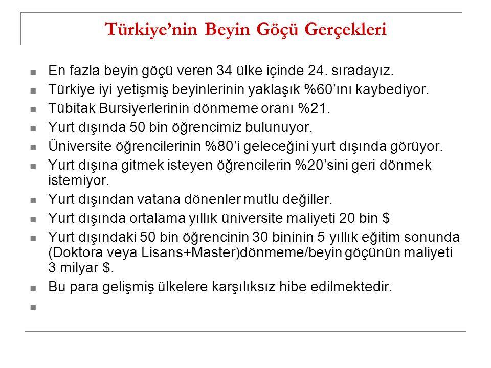 En fazla beyin göçü veren 34 ülke içinde 24. sıradayız. Türkiye iyi yetişmiş beyinlerinin yaklaşık %60'ını kaybediyor. Tübitak Bursiyerlerinin dönmeme