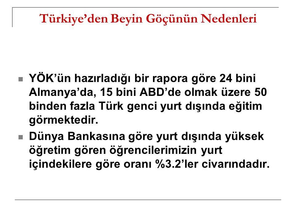 Türkiye'den Beyin Göçünün Nedenleri YÖK'ün hazırladığı bir rapora göre 24 bini Almanya'da, 15 bini ABD'de olmak üzere 50 binden fazla Türk genci yurt