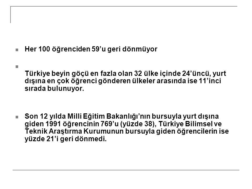 Her 100 öğrenciden 59'u geri dönmüyor Türkiye beyin göçü en fazla olan 32 ülke içinde 24'üncü, yurt dışına en çok öğrenci gönderen ülkeler arasında is