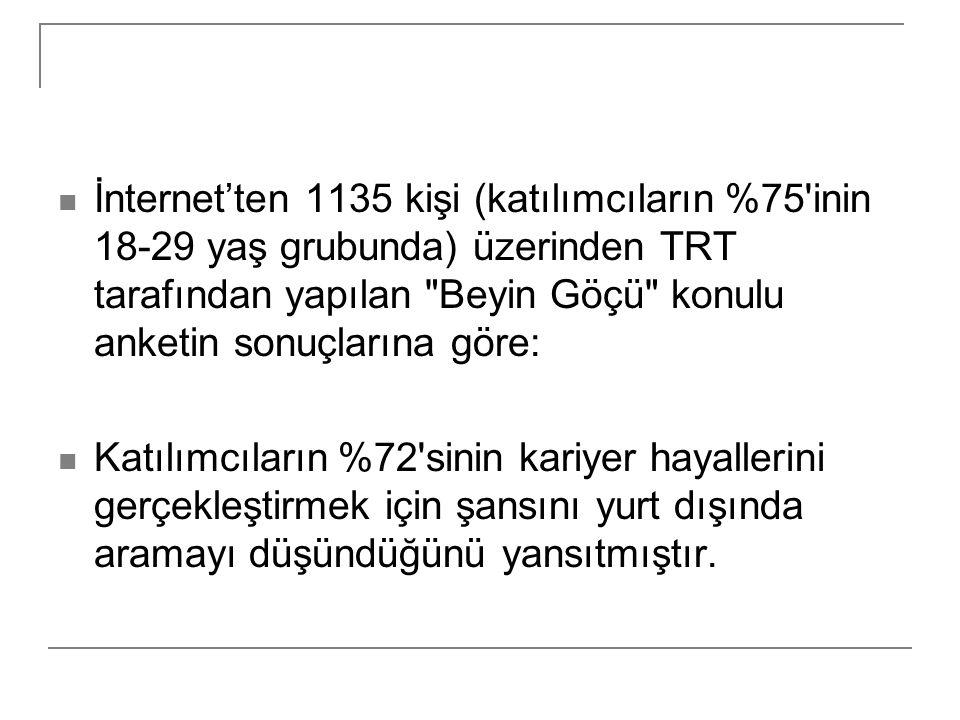 İnternet'ten 1135 kişi (katılımcıların %75'inin 18-29 yaş grubunda) üzerinden TRT tarafından yapılan