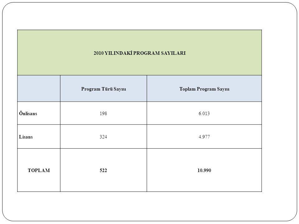 2010 YILINDAKİ PROGRAM SAYILARI Program Türü SayısıToplam Program Sayısı Önlisans1986.013 Lisans3244.977 TOPLAM52210.990