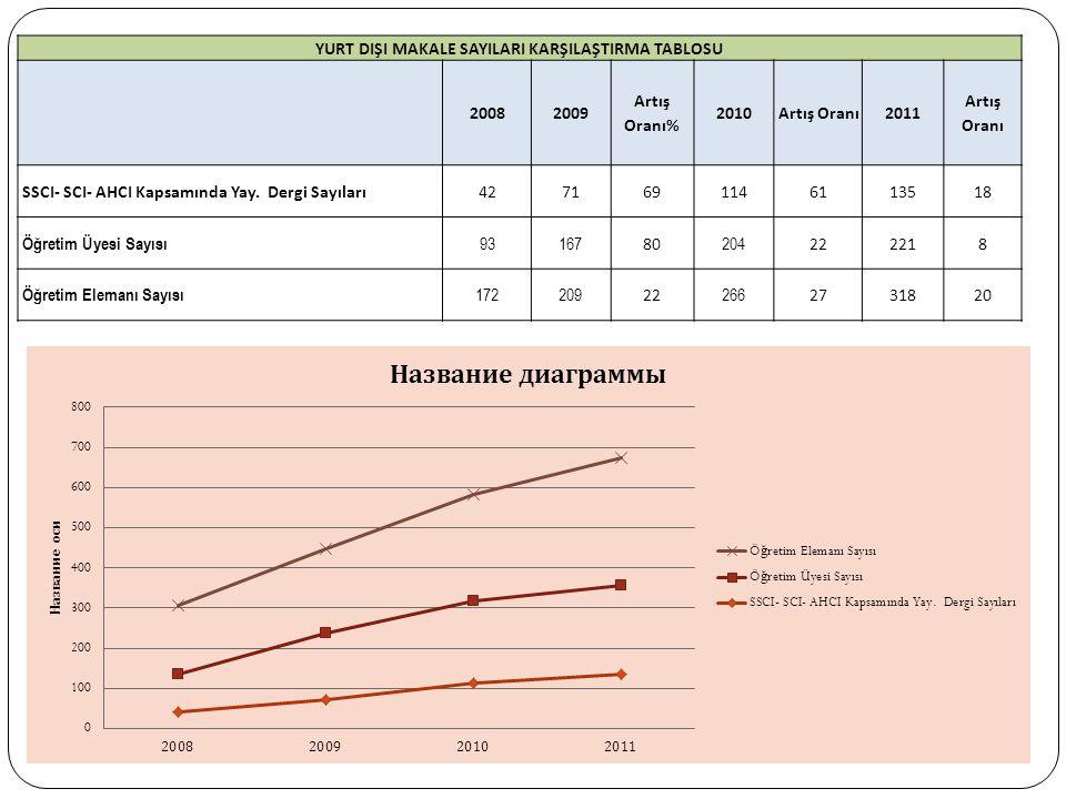 YURT DIŞI MAKALE SAYILARI KARŞILAŞTIRMA TABLOSU 20082009 Artış Oranı% 2010Artış Oranı2011 Artış Oranı SSCI- SCI- AHCI Kapsamında Yay.