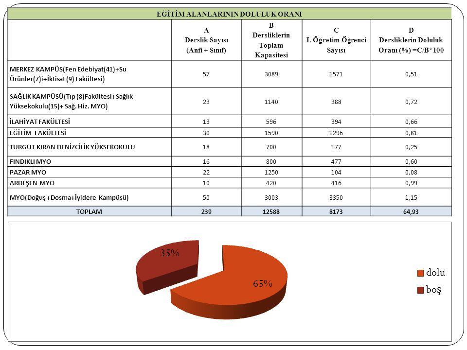 EĞİTİM ALANLARININ DOLULUK ORANI A Derslik Sayısı (Anfi + Sınıf) B Dersliklerin Toplam Kapasitesi C I.