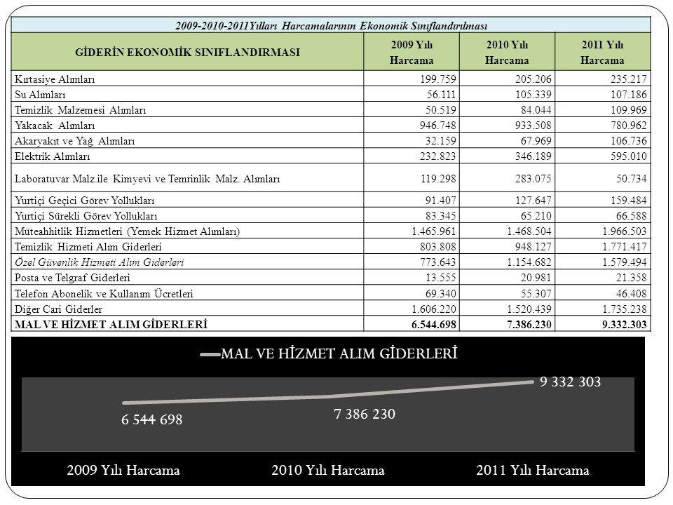2009-2010-2011Yılları Harcamalarının Ekonomik Sınıflandırılması GİDERİN EKONOMİK SINIFLANDIRMASI 2009 Yılı Harcama 2010 Yılı Harcama 2011 Yılı Harcama Kırtasiye Alımları199.759205.206235.217 Su Alımları56.111105.339107.186 Temizlik Malzemesi Alımları50.51984.044109.969 Yakacak Alımları946.748933.508780.962 Akaryakıt ve Yağ Alımları32.15967.969106.736 Elektrik Alımları232.823346.189595.010 Laboratuvar Malz.ile Kimyevi ve Temrinlik Malz.