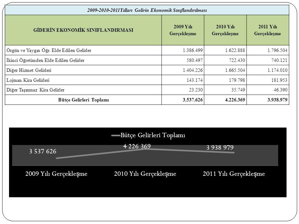 2009-2010-2011Yılları Gelirin Ekonomik Sınıflandırılması GİDERİN EKONOMİK SINIFLANDIRMASI 2009 Yılı Gerçekleşme 2010 Yılı Gerçekleşme 2011 Yılı Gerçekleşme Örgün ve Yaygın Öğr.