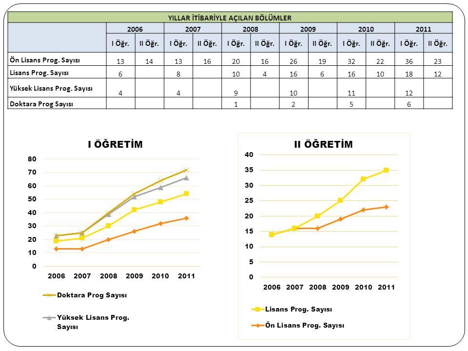LİSANS PROGRAMLARINA KAYIT YAPTIRAN ÖĞRENCİLERİN MEZUN OLDUKLARI EĞİTİM KURUMUNU GÖRE DAĞILIMI Tercih SırasıÖğrenci SayısıYüzdesi % Fen Lisesi Mezunu 161 Anadolu Lisesi Mezunu 20813 Meslek Lisesi Mezunu 36622 Lise Mezunu 103364