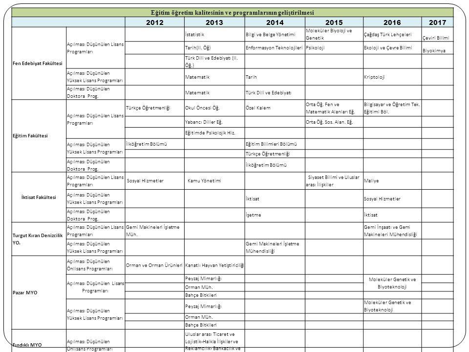 Eğitim öğretim kalitesinin ve programlarının geliştirilmesi 201220132014201520162017 Fen Edebiyat Fakültesi Açılması Düşünülen Lisans Programları İstatistikBilgi ve Belge Yönetimi Moleküler Biyoloji ve Genetik Çağdaş Türk Lehçeleri Çeviri Bilimi Tarih(II.