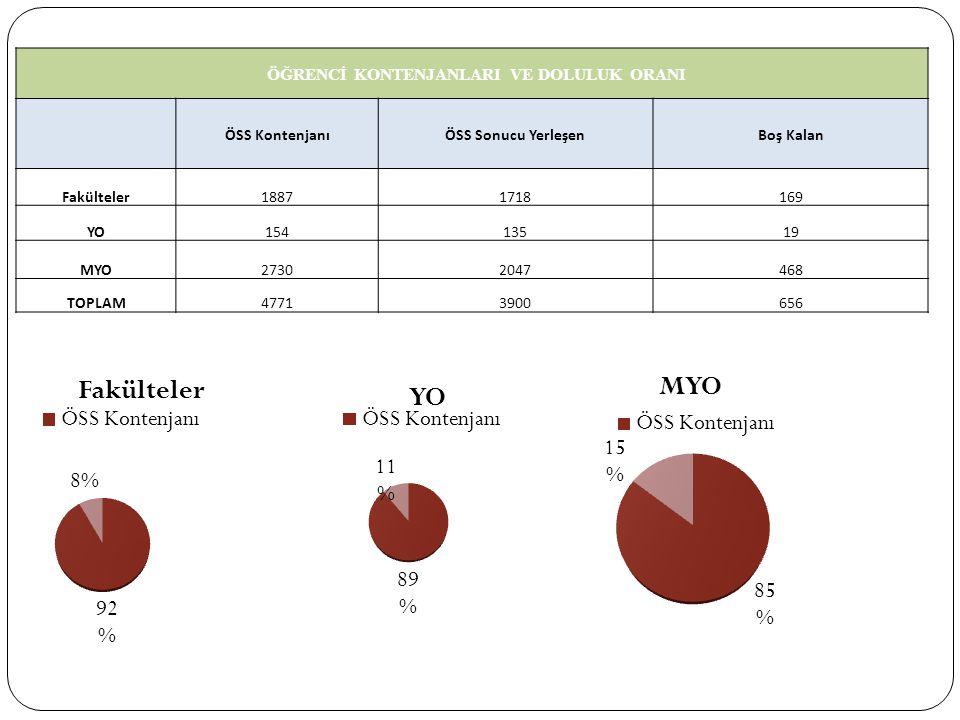 YÜKSEKÖĞRETİM KURUMLARINDAKİ YABANCI UYRUKLU ÖĞRENCİ SAYILARI ÜLKELERÖĞRENCİ SAYISI Azerbaycan 3.540 Almanya 1.143 Bulgaristan 1.231 Çin 240 Gürcistan 371 İran 1.305 Kıbrıs 3.503 Türkmenistan 2.929 Yunanistan 1.099 Diğer Ülkeler 10.184 TOPLAM 25.545 ÜNİVERSİTEMİZDEKİ YABANCI UYRUKLU ÖĞRENCİ SAYISI Yabancı Uyruklu Öğrenci SayısıToplam Öğrenci sayısı 3611612