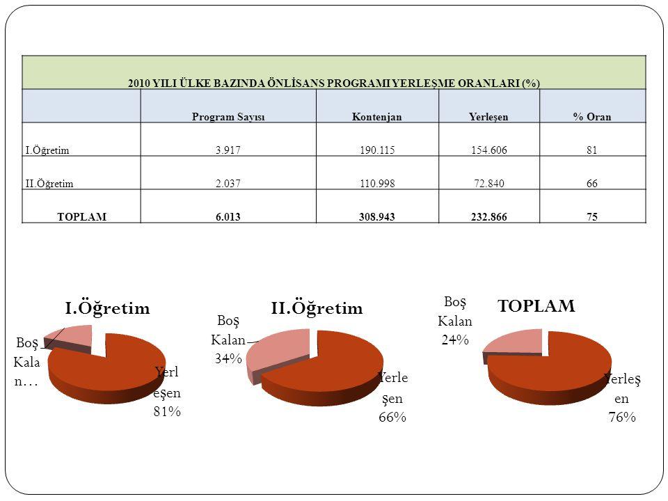 2010 YILI ÜLKE BAZINDA ÖNLİSANS PROGRAMI YERLEŞME ORANLARI (%) Program SayısıKontenjanYerleşen% Oran I.Öğretim3.917190.115154.60681 II.Öğretim2.037110.99872.84066 TOPLAM6.013308.943232.86675