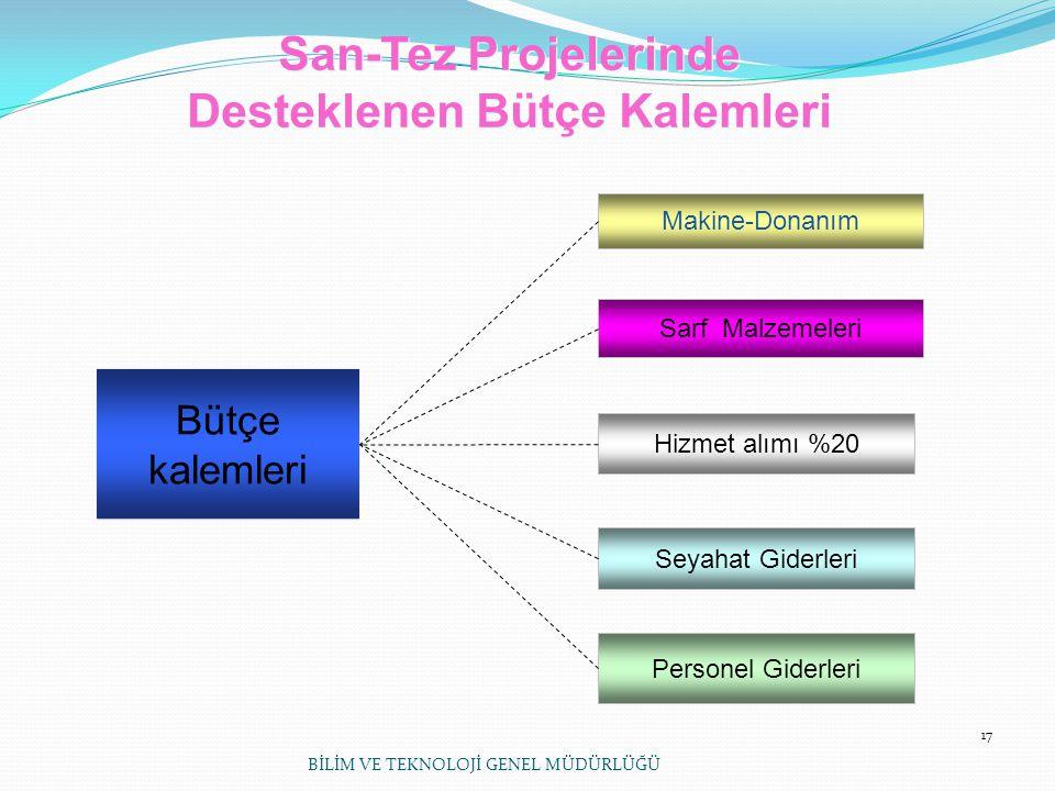 17 Bütçe kalemleri Sarf Malzemeleri Personel Giderleri Hizmet alımı %20 Seyahat Giderleri Makine-Donanım San-Tez Projelerinde Desteklenen Bütçe Kaleml
