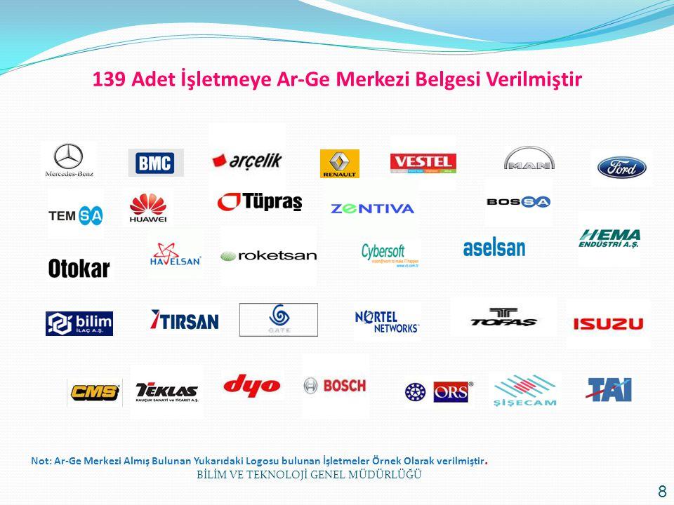139 Adet İşletmeye Ar-Ge Merkezi Belgesi Verilmiştir Not: Ar-Ge Merkezi Almış Bulunan Yukarıdaki Logosu bulunan İşletmeler Örnek Olarak verilmiştir. B