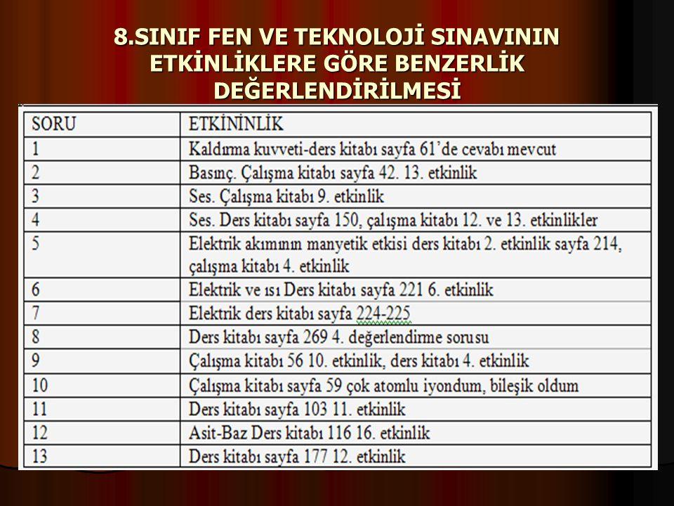 8.SINIF FEN VE TEKNOLOJİ SINAVININ ETKİNLİKLERE GÖRE BENZERLİK DEĞERLENDİRİLMESİ