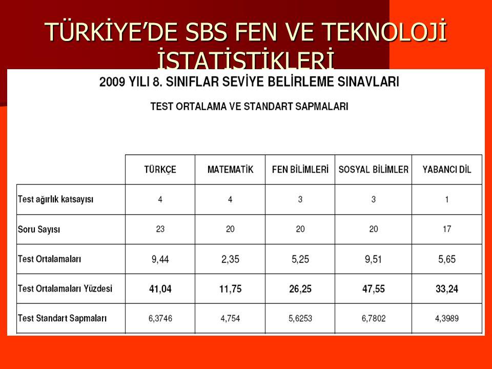 TÜRKİYE'DE SBS FEN VE TEKNOLOJİ İSTATİSTİKLERİ
