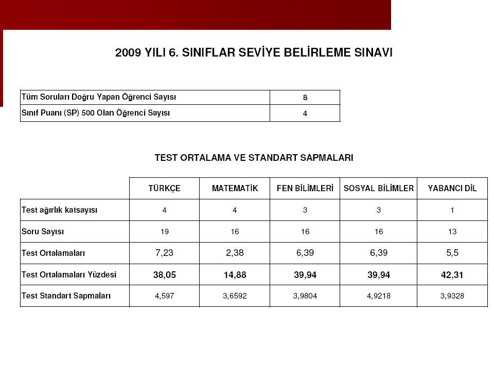 ELAZIĞ'IN SBS İLE İLGİLİ RAKAMLARI 6.SINIFLARDA 6.